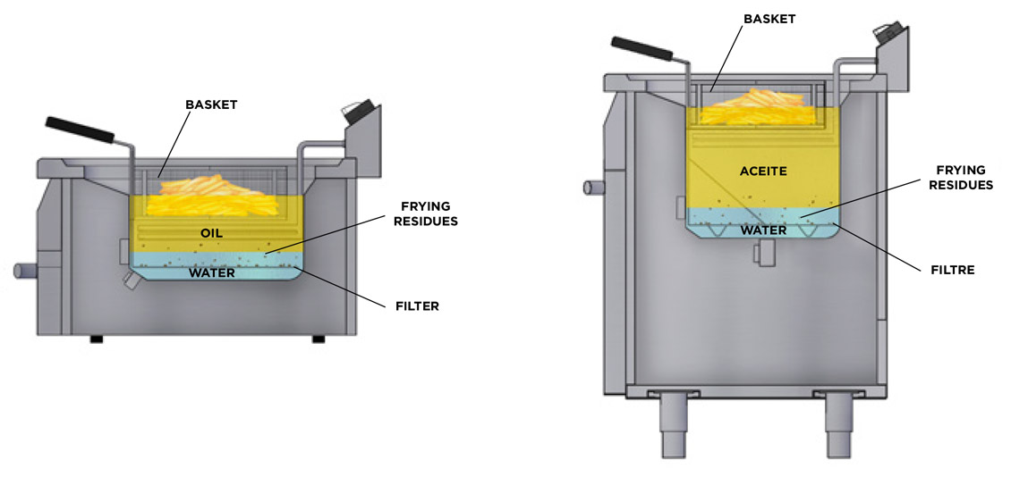 WATER AND OIL SYSTEM